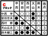 Shiroboshi